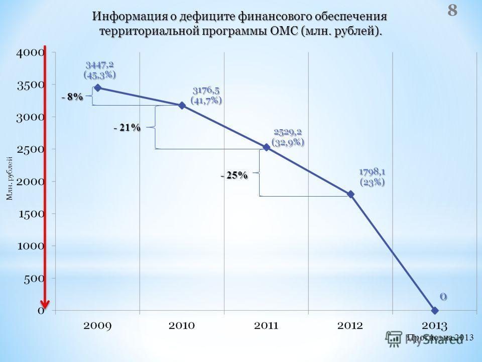 Информация о дефиците финансового обеспечения территориальной программы ОМС (млн. рублей). территориальной программы ОМС (млн. рублей). - 21% - 25% Прогноз на 2013 - 8% Млн. рублей 8