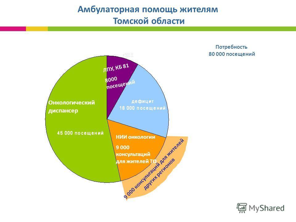 Амбулаторная помощь жителям Томской области 9 000 консультаций для жителей других регионов Потребность 80 000 посещений НИИ онкологии 9 000 консультаций для жителей ТО Онкологический диспансер ЛПУ, КБ 81 8000 посещений