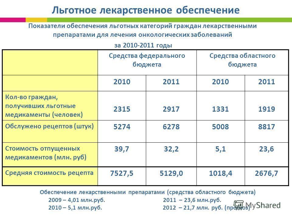 Льготное лекарственное обеспечение Показатели обеспечения льготных категорий граждан лекарственными препаратами для лечения онкологических заболеваний за 2010-2011 годы Средства федерального бюджета Средства областного бюджета 2010201120102011 Кол-во