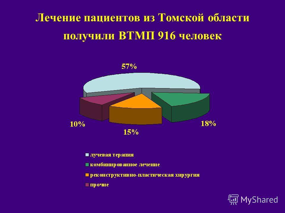 Лечение пациентов из Томской области получили ВТМП 916 человек