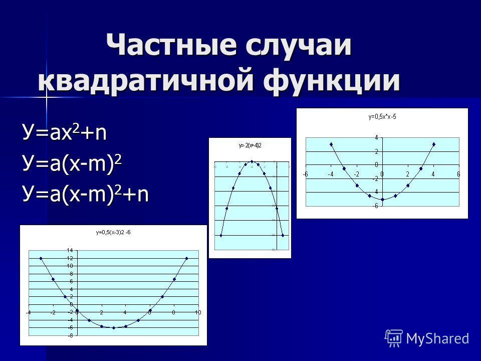 Частные случаи квадратичной функции Частные случаи квадратичной функции У=ах 2 +n У=а(х-m) 2 У=а(х-m) 2 +n