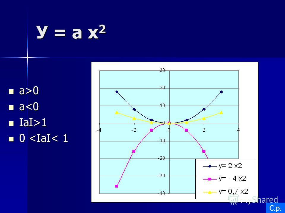 У = а х 2 а>0 а>0 а1 0