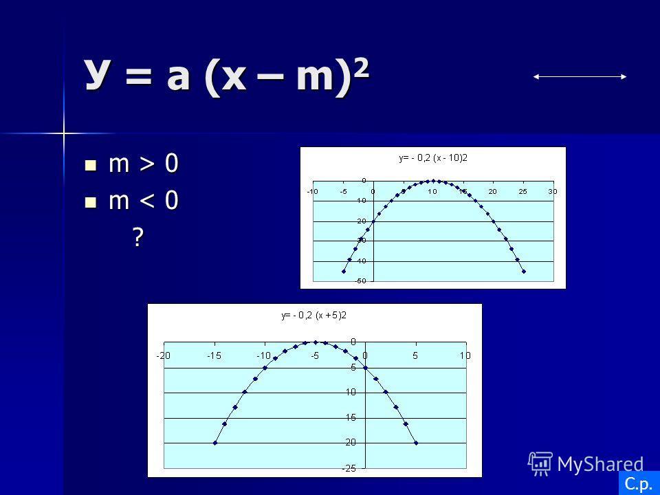 У = a (x – m) 2 m > 0 m > 0 m < 0 m < 0 ? С.р.