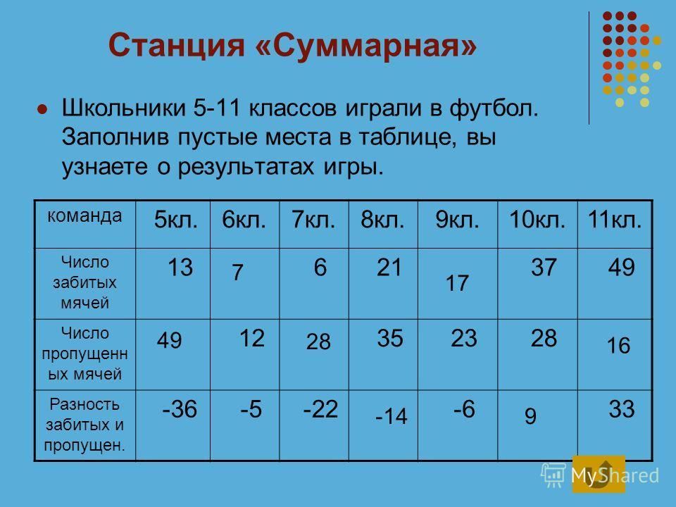Станция «Суммарная» Школьники 5-11 классов играли в футбол. Заполнив пустые места в таблице, вы узнаете о результатах игры. команда 5кл.6кл.7кл.8кл.9кл.10кл.11кл. Число забитых мячей 13 6 21 37 49 Число пропущенн ых мячей 12 35 23 28 Разность забитых