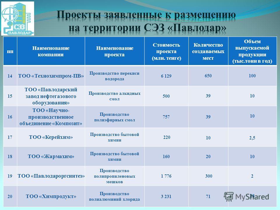 пп Наименование компании Наименование проекта Стоимость проекта (млн. тенге) Количество создаваемых мест Объем выпускаемой продукции (тыс.тонн в год) 14 ТОО «Технохимпром-ПВ» Производство перекиси водорода 6 129 650100 15 ТОО «Павлодарский завод нефт