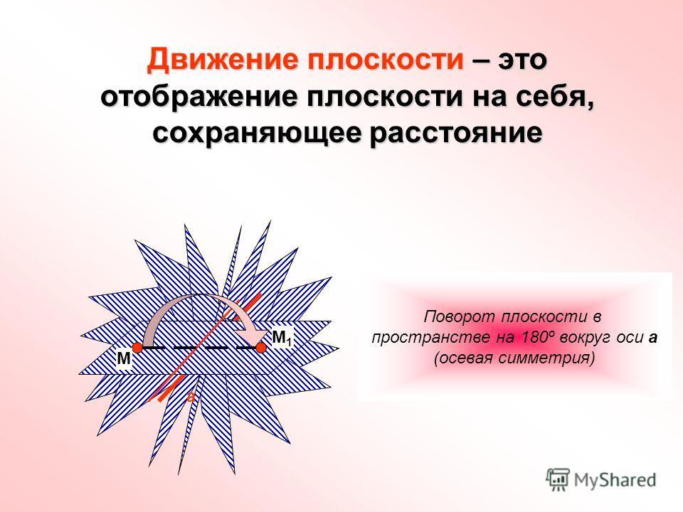 Движение плоскости – это отображение плоскости на себя, сохраняющее расстояние М М1М1 Поворот плоскости в пространстве на 180º вокруг оси а (осевая симметрия) а