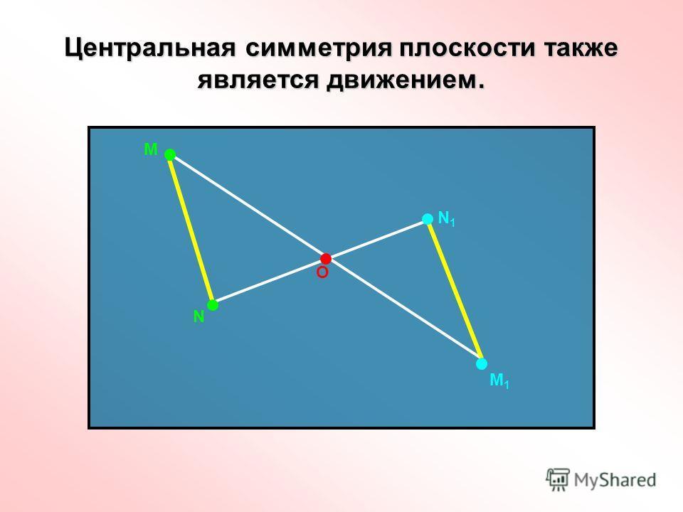 Центральная симметрия плоскости также является движением. О М N М1М1 N1N1