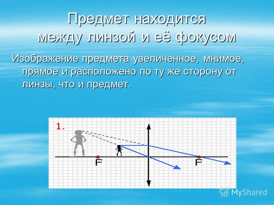 Предмет находится между линзой и её фокусом Изображение предмета увеличенное, мнимое, прямое и расположено по ту же сторону от линзы, что и предмет.