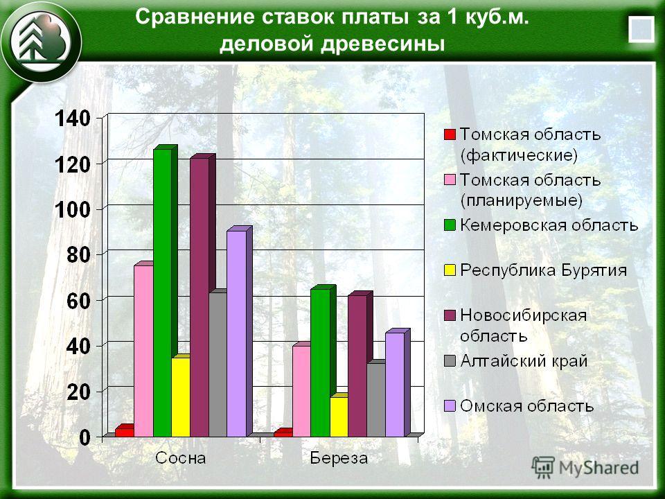 Сравнение ставок платы за 1 куб.м. деловой древесины