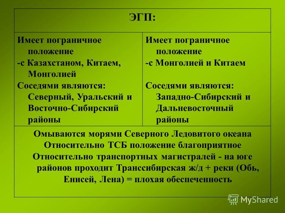 ЭГП: Имеет пограничное положение -с Казахстаном, Китаем, Монголией Соседями являются: Северный, Уральский и Восточно-Сибирский районы Имеет пограничное положение -с Монголией и Китаем Соседями являются: Западно-Сибирский и Дальневосточный районы Омыв