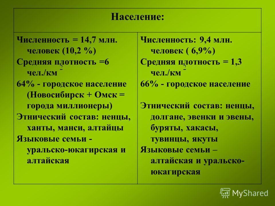 Население: Численность = 14,7 млн. человек (10,2 %) Средняя плотность =6 чел./км 64% - городское население (Новосибирск + Омск = города миллионеры) Этнический состав: ненцы, ханты, манси, алтайцы Языковые семьи - уральско-юкагирская и алтайская Числе