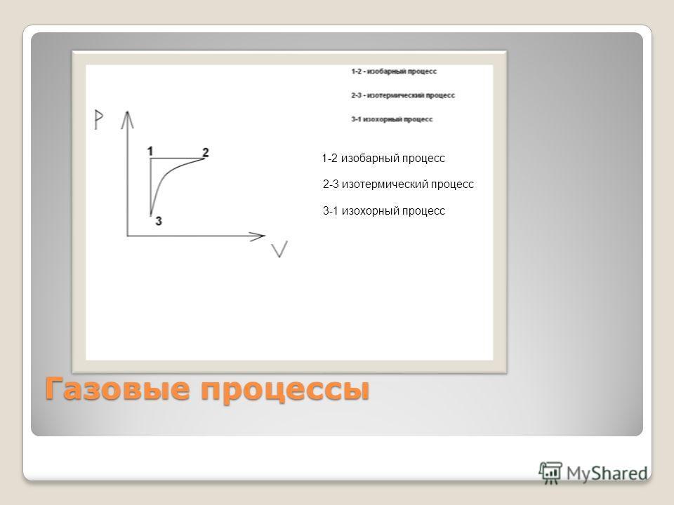 Газовые процессы 1-2 изобарный процесс 2-3 изотермический процесс 3-1 изохорный процесс
