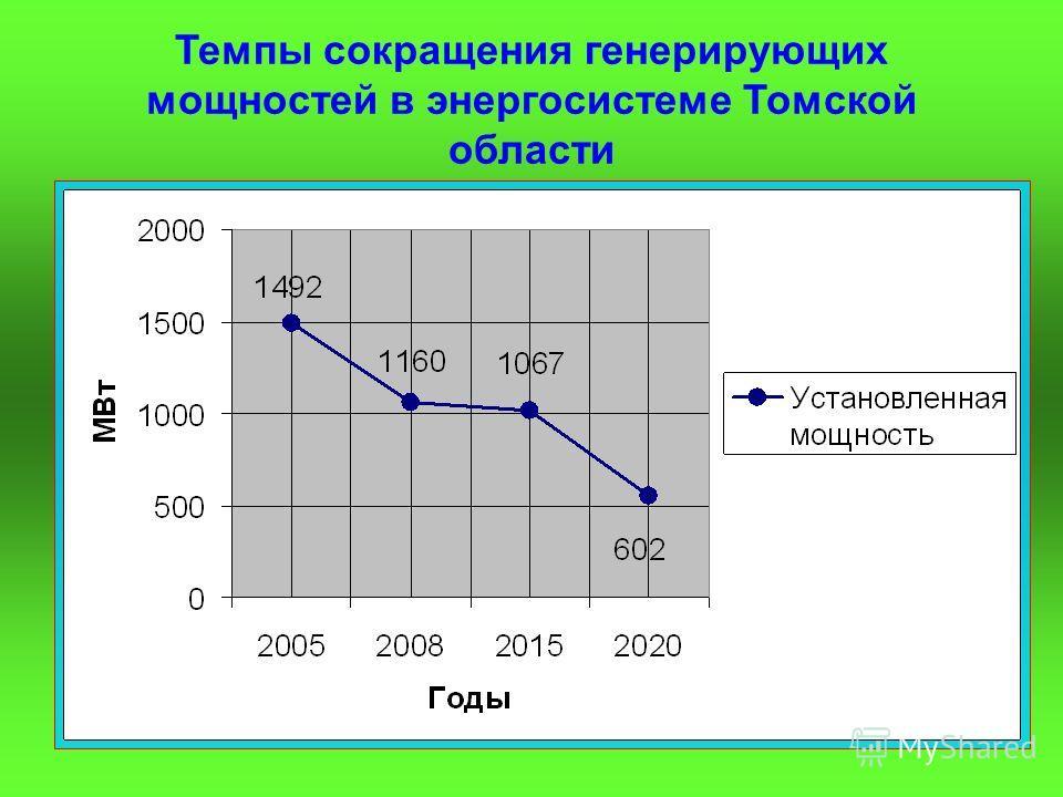 Темпы сокращения генерирующих мощностей в энергосистеме Томской области