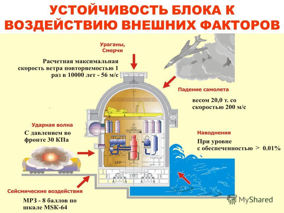 УСТОЙЧИВОСТЬ БЛОКА К ВОЗДЕЙСТВИЮ ВНЕШНИХ ФАКТОРОВ