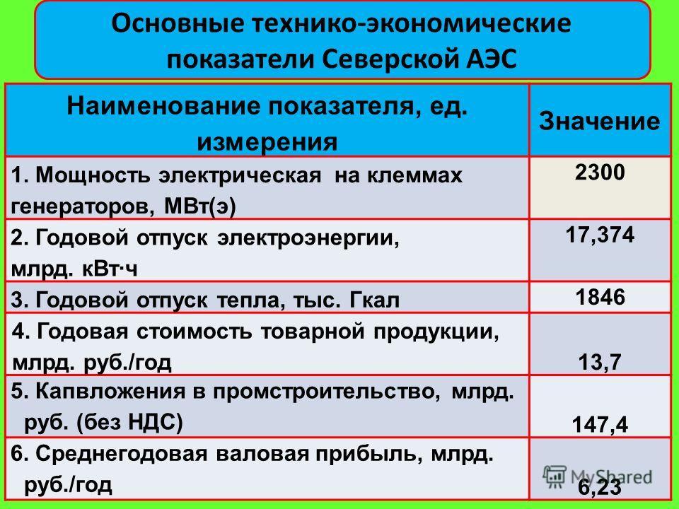 Основные технико-экономические показатели Северской АЭС Наименование показателя, ед. измерения Значение 1. Мощность электрическая на клеммах генераторов, МВт(э) 2300 2. Годовой отпуск электроэнергии, млрд. кВт·ч 17,374 3. Годовой отпуск тепла, тыс. Г