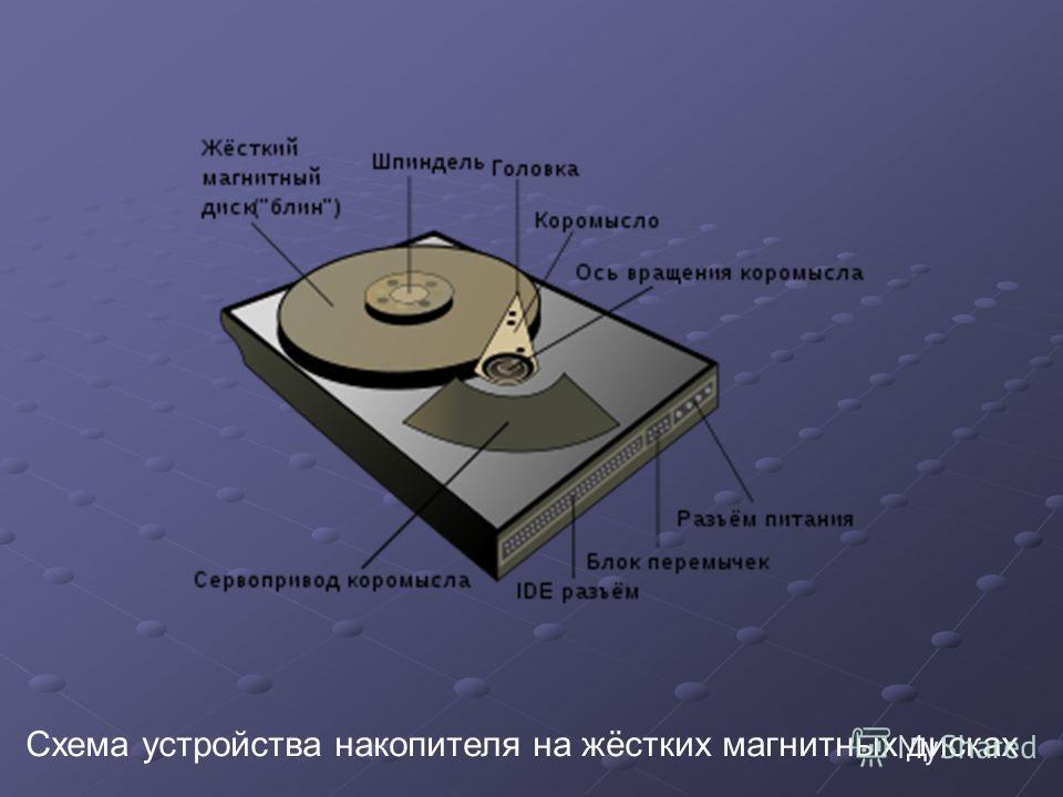 Отличие НЖМД от гибкого диска В отличие от «гибкого» диска (дискеты), информация в НЖМД записывается на жёсткие (алюминиевые или стеклянные) пластины, покрытые слоем ферромагнитного материала, чаще всего двуокиси хрома. В некоторых НЖМД используется