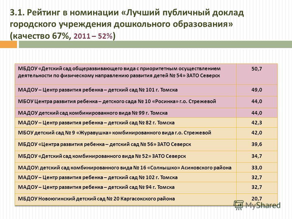 3.1. Рейтинг в номинации « Лучший публичный доклад городского учреждения дошкольного образования » ( качество 67%, 2011 – 52% )