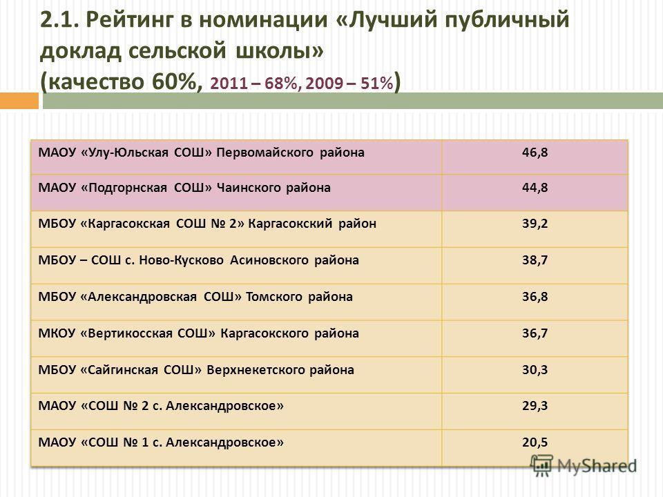 2.1. Рейтинг в номинации « Лучший публичный доклад сельской школы » ( качество 60%, 2011 – 68%, 2009 – 51% )