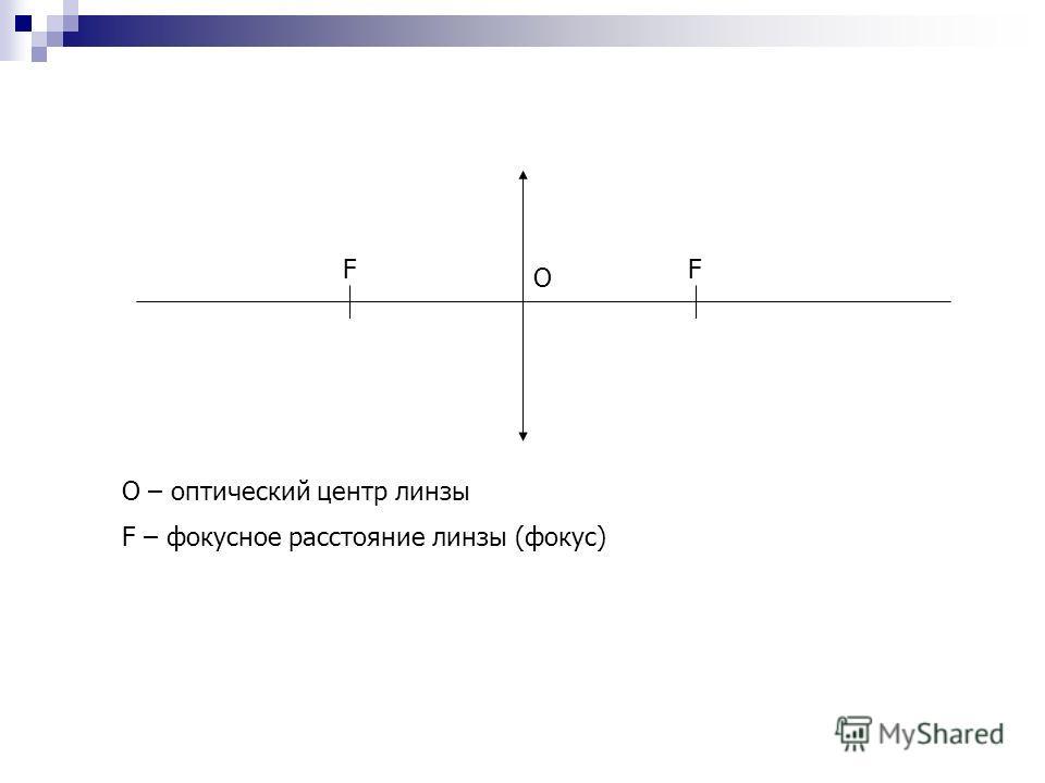 О FF О – оптический центр линзы F – фокусное расстояние линзы (фокус)