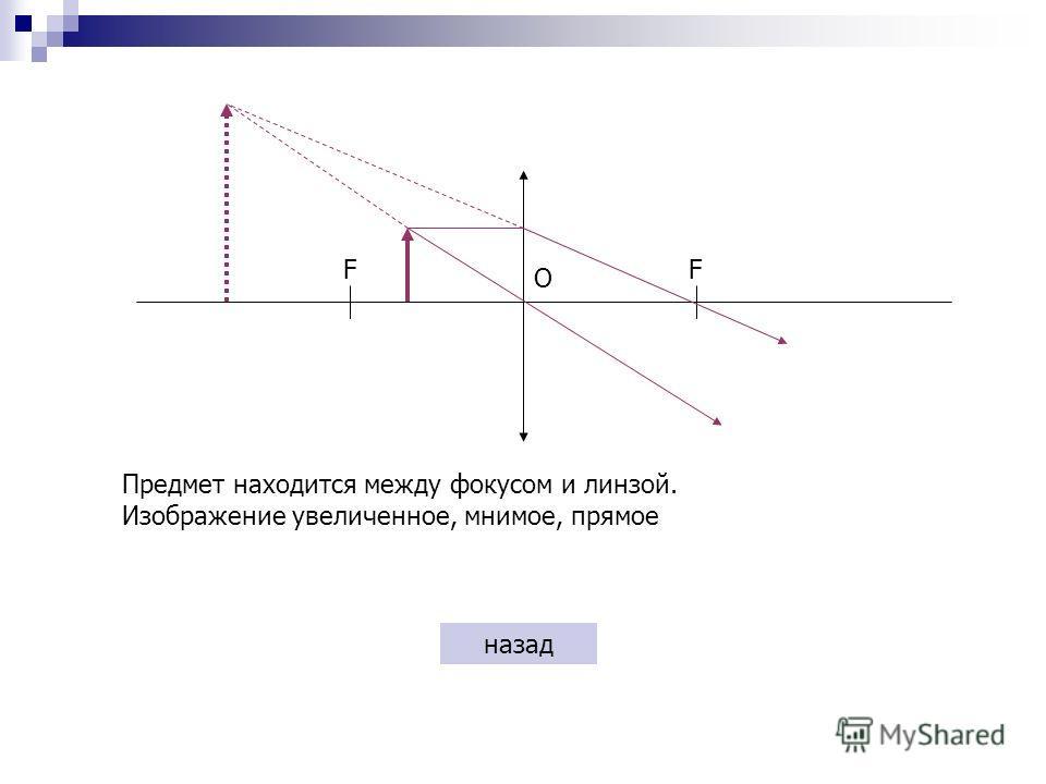 О FF Предмет находится между фокусом и линзой. Изображение увеличенное, мнимое, прямое назад
