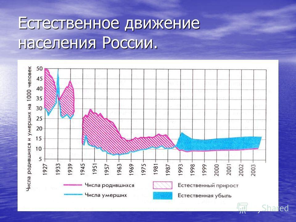 Естественное движение населения России.