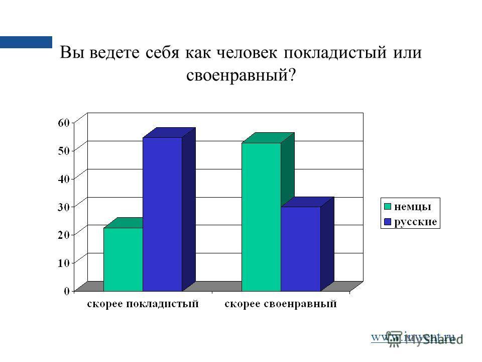 Вы ведете себя как человек покладистый или своенравный? www.inwent.ru