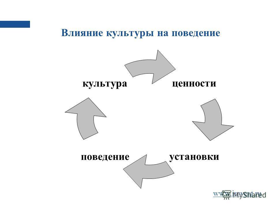 Влияние культуры на поведение ценности установкиповедение культура www.inwent.ru