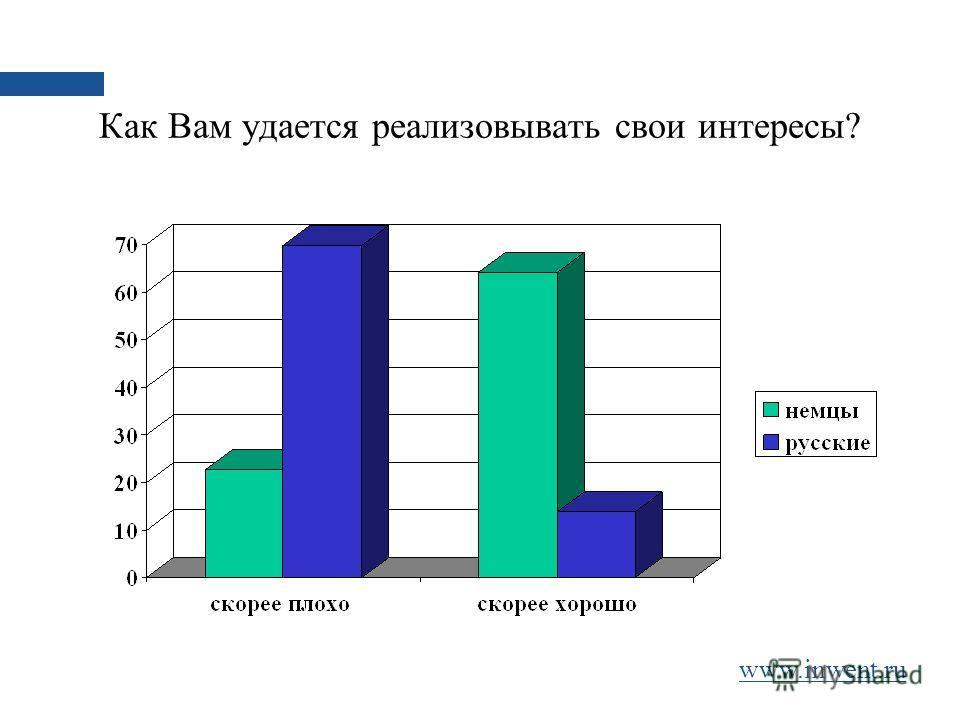 Как Вам удается реализовывать свои интересы? www.inwent.ru