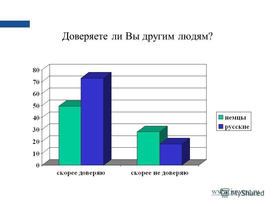 Доверяете ли Вы другим людям? www.inwent.ru