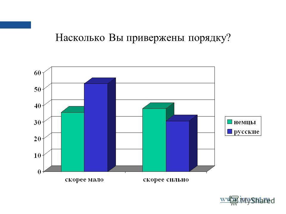 Насколько Вы привержены порядку? www.inwent.ru