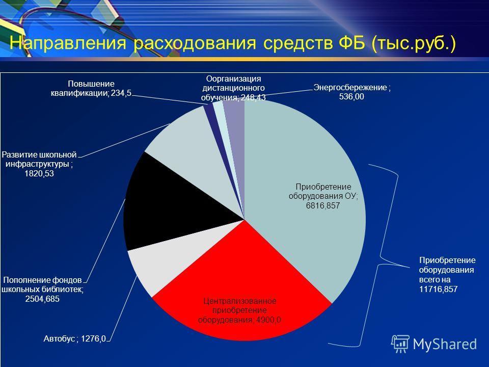 Направления расходования средств ФБ (тыс.руб.)