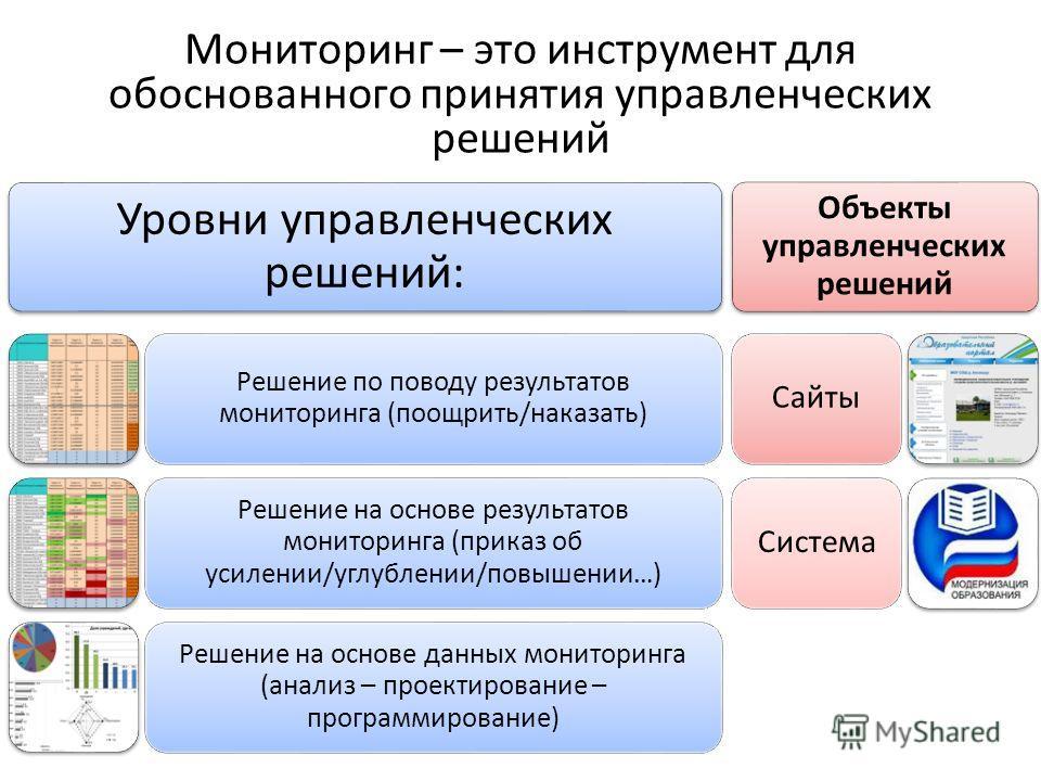 Мониторинг – это инструмент для обоснованного принятия управленческих решений Уровни управленческих решений: Решение по поводу результатов мониторинга (поощрить/наказать) Решение на основе результатов мониторинга (приказ об усилении/углублении/повыше