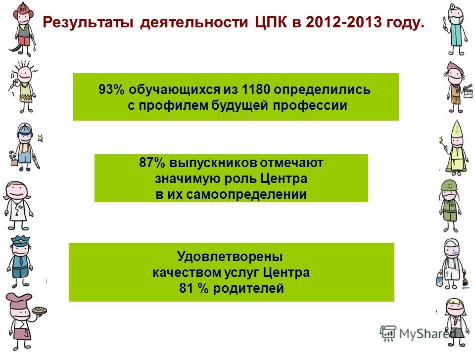Результаты деятельности ЦПК в 2012-2013 году. 93% обучающихся из 1180 определились с профилем будущей профессии Удовлетворены качеством услуг Центра 81 % родителей 87% выпускников отмечают значимую роль Центра в их самоопределении