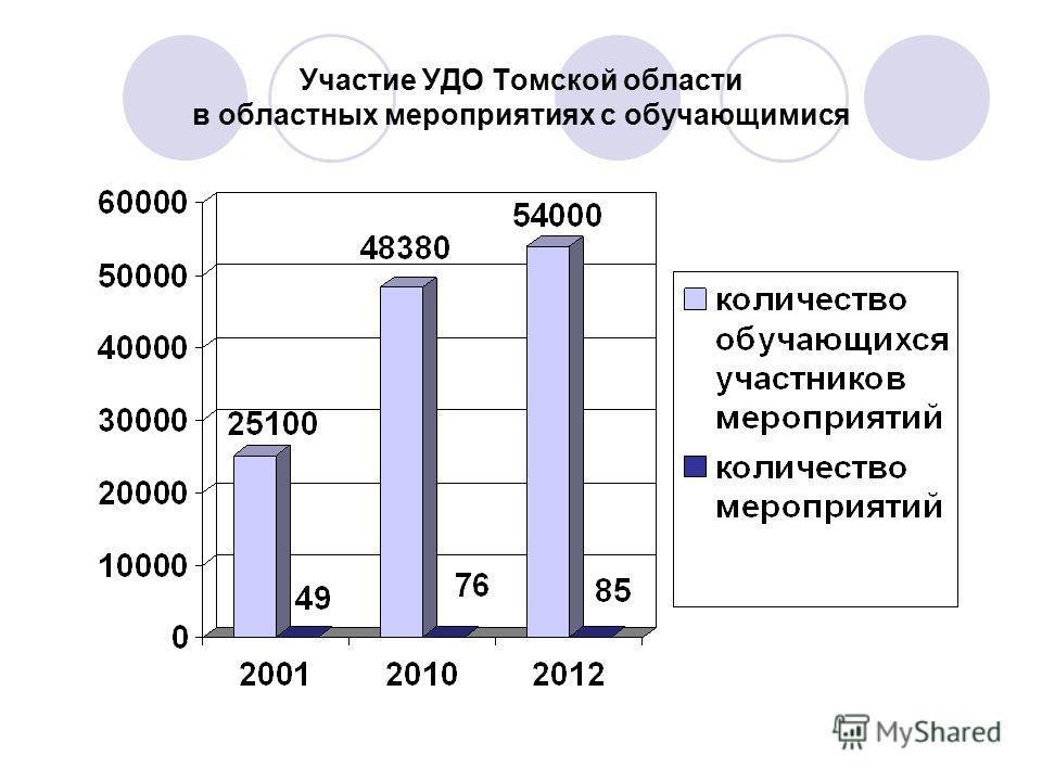 Участие УДО Томской области в областных мероприятиях с обучающимися