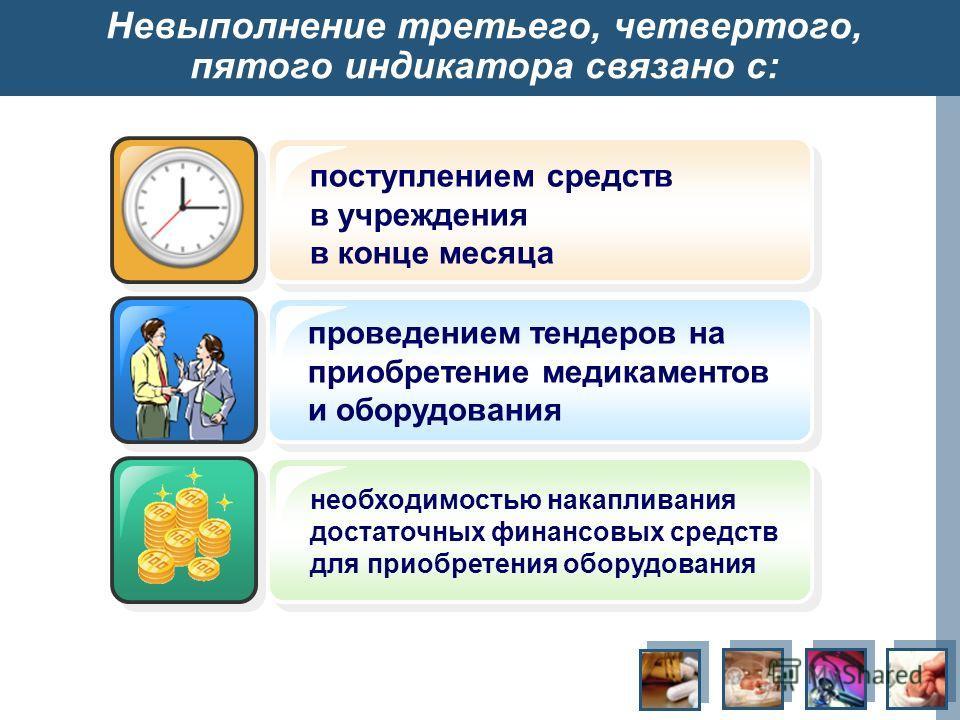 Невыполнение третьего, четвертого, пятого индикатора связано с: поступлением средств в учреждения в конце месяца проведением тендеров на приобретение медикаментов и оборудования необходимостью накапливания достаточных финансовых средств для приобрете
