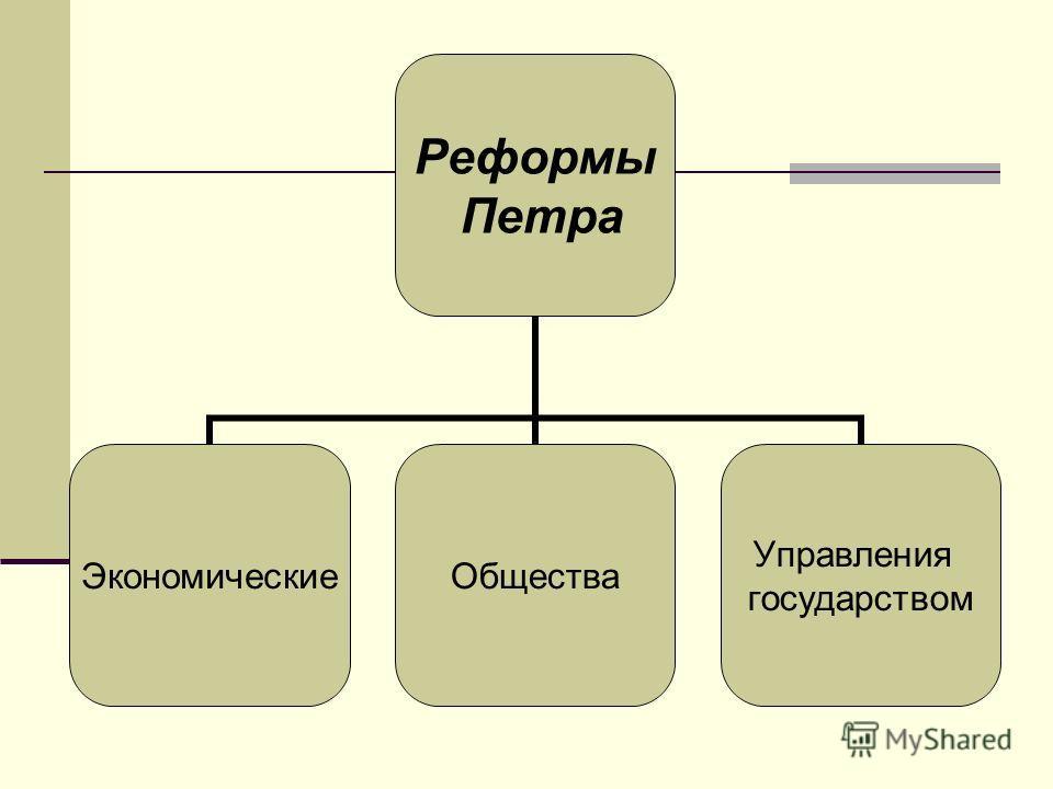 Реформы Петра ЭкономическиеОбщества Управления государством