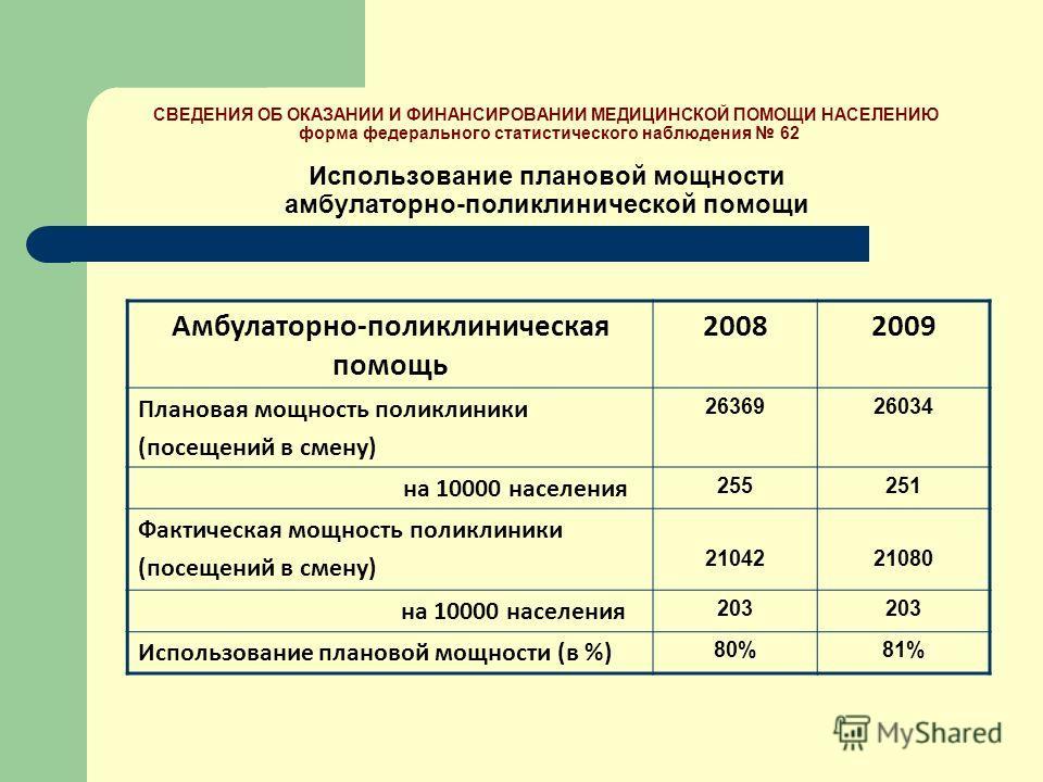 Амбулаторно-поликлиническая помощь 20082009 Плановая мощность поликлиники (посещений в смену) 2636926034 на 10000 населения 255251 Фактическая мощность поликлиники (посещений в смену) 2104221080 на 10000 населения 203 Использование плановой мощности