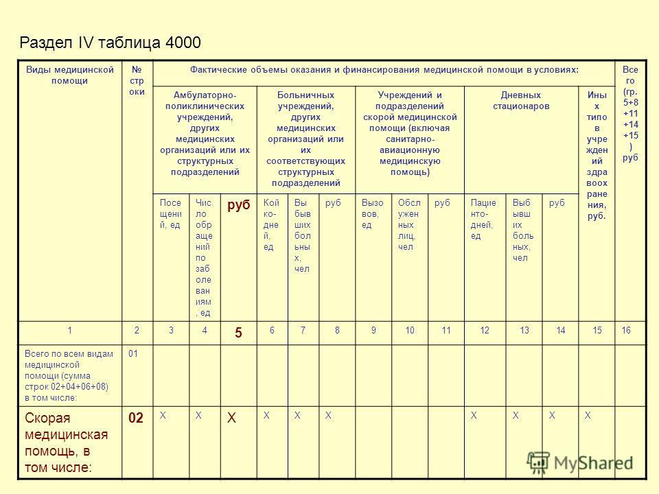 Виды медицинской помощи стр оки Фактические объемы оказания и финансирования медицинской помощи в условиях:Все го (гр. 5+8 +11 +14 +15 ) руб Амбулаторно- поликлинических учреждений, других медицинских организаций или их структурных подразделений Боль