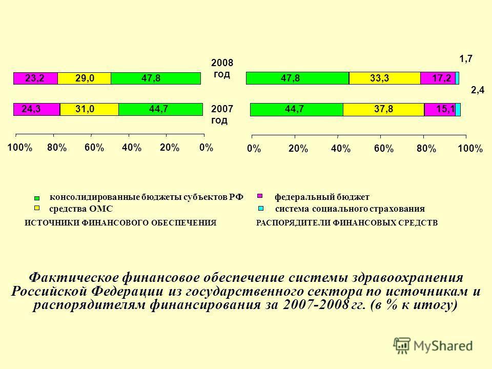 44,7 47,8 31,0 29,0 24,3 23,2 0%20%40%60%80%100% 2007 год 2008 год 44,7 47,8 37,8 33,3 15,1 17,2 1,7 2,4 0%20%40%60%80%100% Фактическое финансовое обеспечение системы здравоохранения Российской Федерации из государственного сектора по источникам и ра