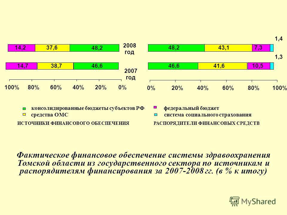 46,6 48,2 38,7 37,6 14,7 14,2 0%20%40%60%80%100% 2007 год 2008 год 46,6 48,2 41,6 43,1 10,5 7,3 1,4 1,3 0%20%40%60%80%100% ИСТОЧНИКИ ФИНАНСОВОГО ОБЕСПЕЧЕНИЯРАСПОРЯДИТЕЛИ ФИНАНСОВЫХ СРЕДСТВ консолидированные бюджеты субъектов РФ средства ОМС федеральн