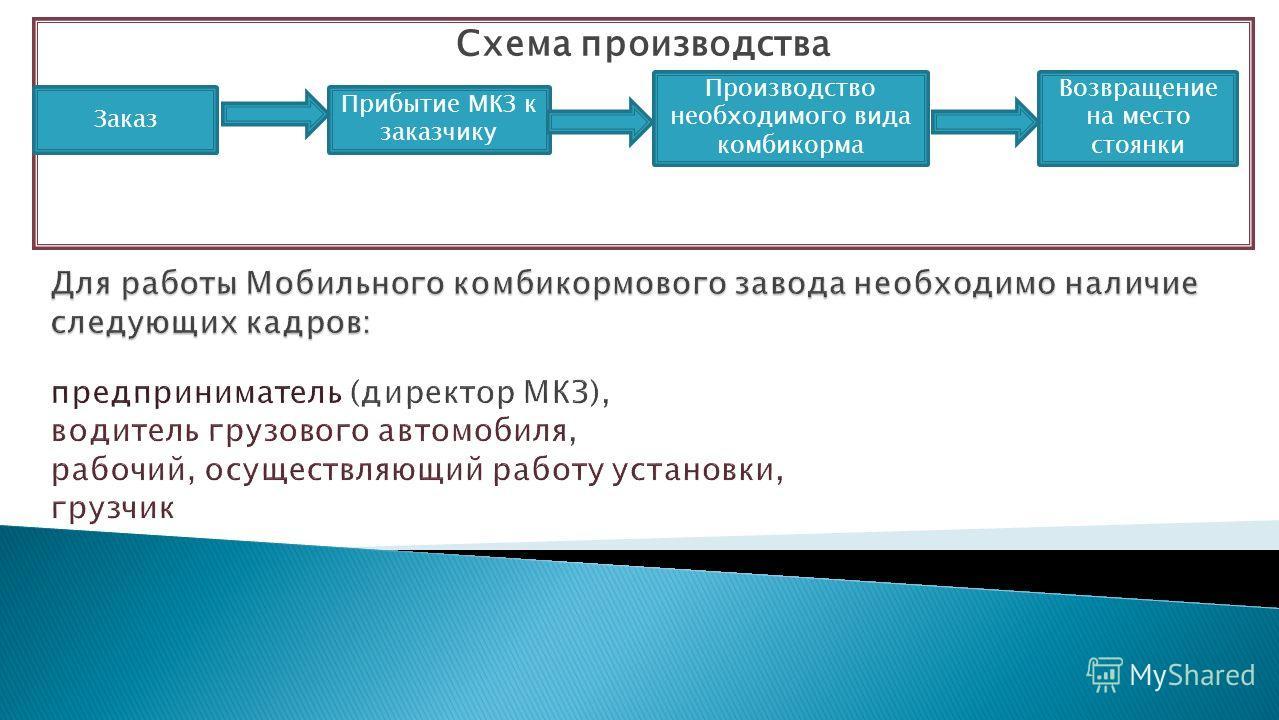 Схема производства Заказ Прибытие МКЗ к заказчику Производство необходимого вида комбикорма Возвращение на место стоянки