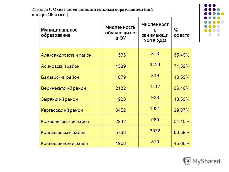 Сравнительный анализ средней заработной платы работников образования со средней заработной платой в Томской области (2005 г.)