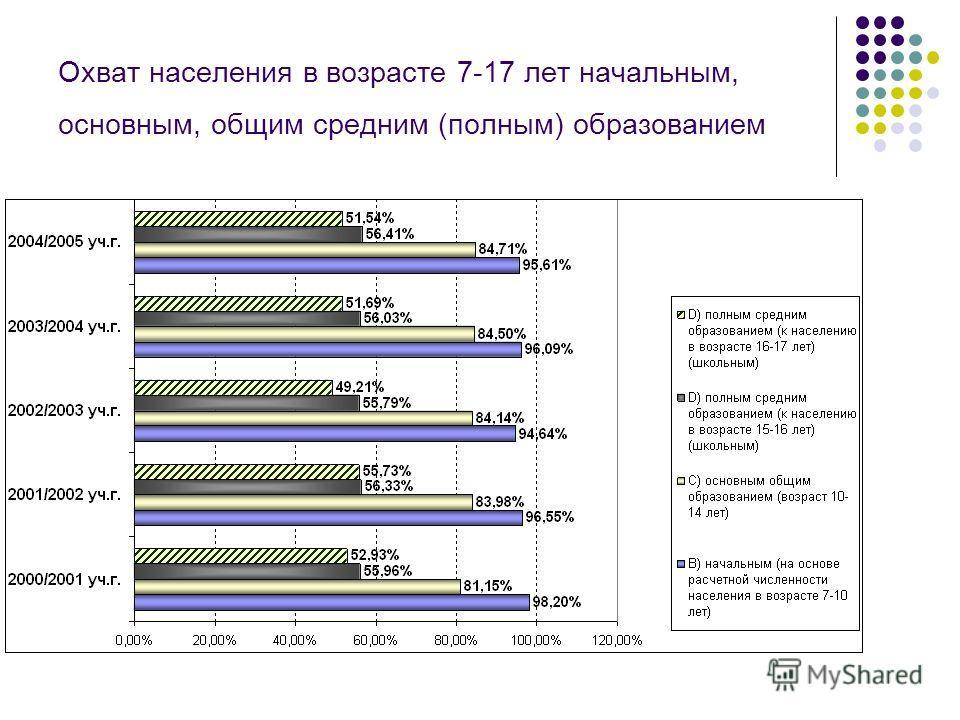 Динамика затрат на 1 обучающегося (с учетом коэффициента удорожания условной единицы бюджетных услуг)