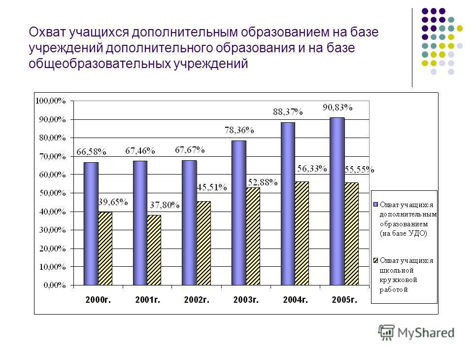 Охват населения в возрасте 7-17 лет начальным, основным, общим средним (полным) образованием