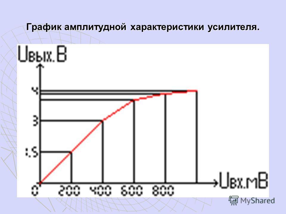 График амплитудной характеристики усилителя.
