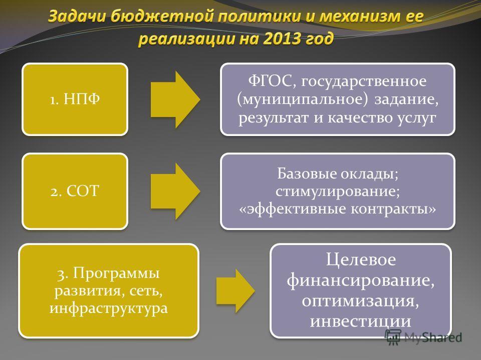 1. НПФ ФГОС, государственное (муниципальное) задание, результат и качество услуг 2. СОТ Базовые оклады; стимулирование; «эффективные контракты» 3. Программы развития, сеть, инфраструктура Целевое финансирование, оптимизация, инвестиции