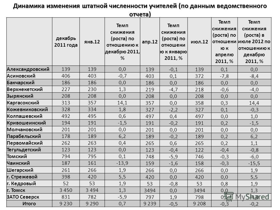 Динамика изменения штатной численности учителей ( по данным ведомственного отчета ) декабрь 2011 года янв.12 Темп снижения ( роста ) по отношению к декабрю 2011, % апр.12 Темп снижения ( роста ) по отношени ю к январю 2011, % июл.12 Темп снижения ( р