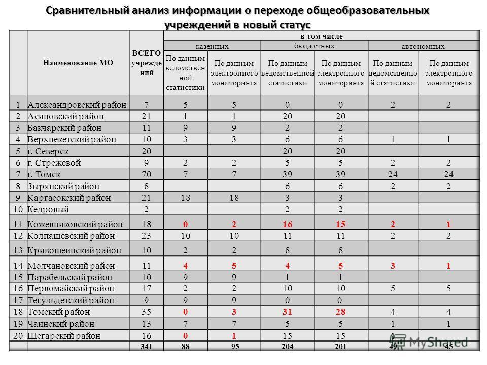 Сравнительный анализ информации о переходе общеобразовательных учреждений в новый статус