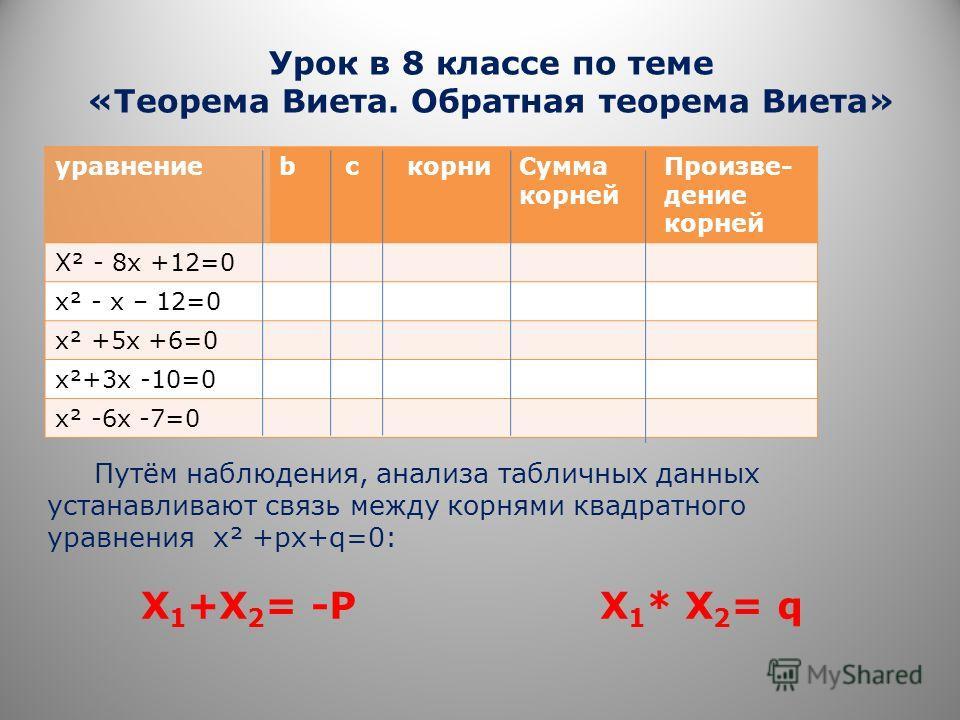 Урок в 8 классе по теме «Теорема Виета. Обратная теорема Виета» уравнениеbcкорниСумма корней Произве- дение корней Х² - 8х +12=0 х² - х – 12=0 х² +5х +6=0 х²+3х -10=0 х² -6х -7=0 Путём наблюдения, анализа табличных данных устанавливают связь между ко