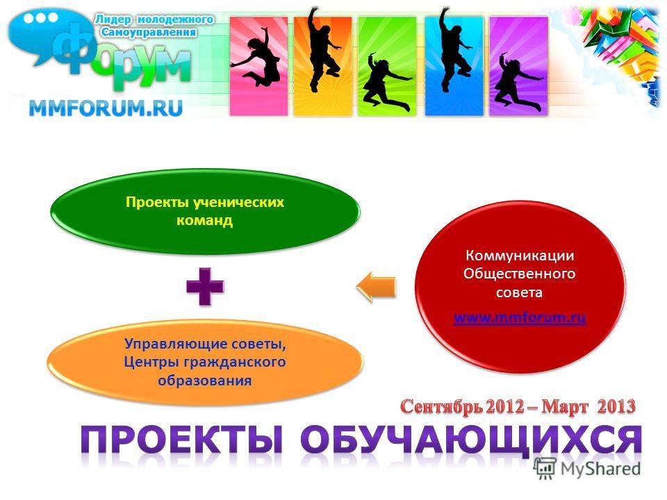 Проекты ученических команд Управляющие советы, Центры гражданского образования Коммуникации Общественного совета www.mmforum.ru
